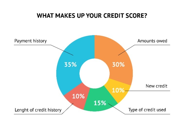 Chart of What makes up your credit score - 35% is Payment History, 30% is Accounts Owed, 10% is New Credit, 15% is Type of Credit used, 10% is Length of credit History. laid out in a circle chart
